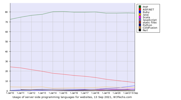 W3techs chart 800x444